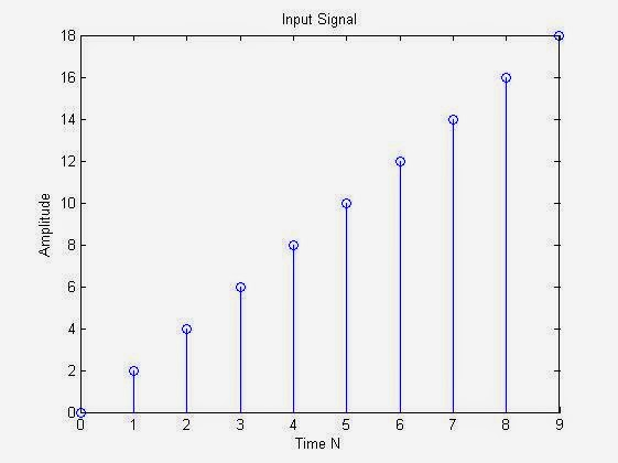 Original Input Signal : MATLAB Plot : MATLAB Code for Upsampling & Interpolation of discrete signal