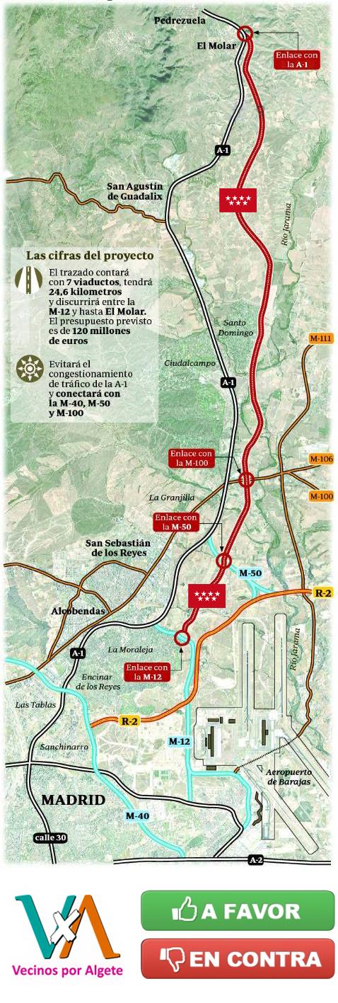 Mapa del trazado alternativo a la A-1
