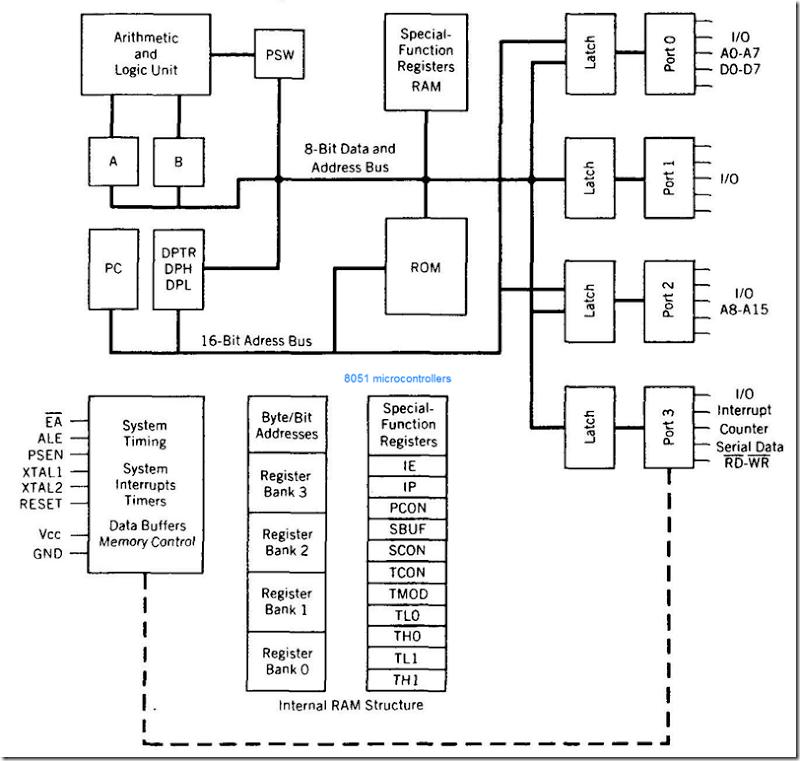 Cse tube cs2252 cs42 10144 cs403 80250010 ec1257 unit 5 8051 microcontroller block diagram ccuart Choice Image