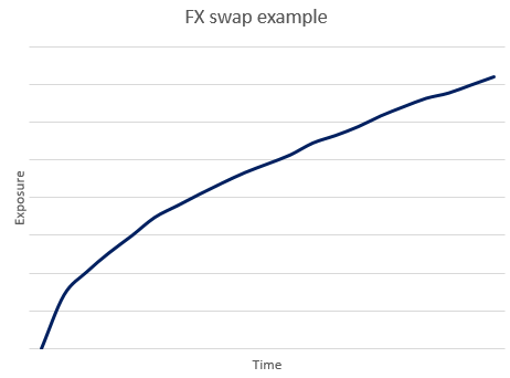Forex swap example