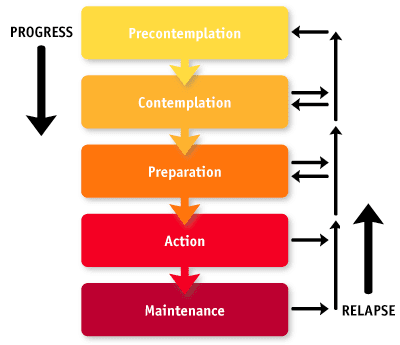 The Stages of Change Model (Prochaska, DiClemente & Todd Atkins)