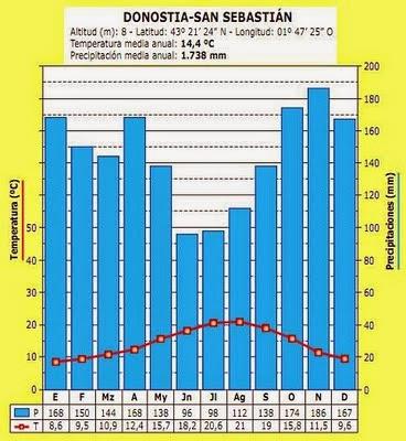 Geo espa a climogramas - Clima en donostia san sebastian ...