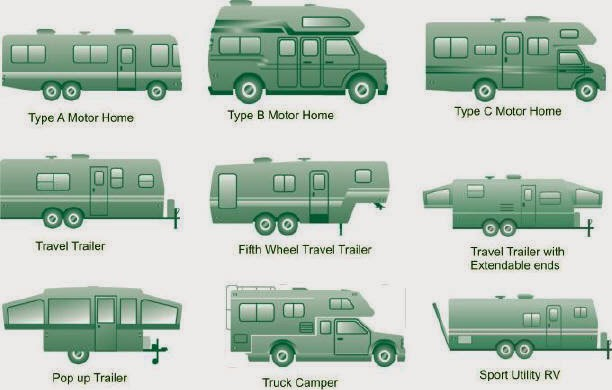 A Guide To Buying Your First Rv Old Time Tool Man