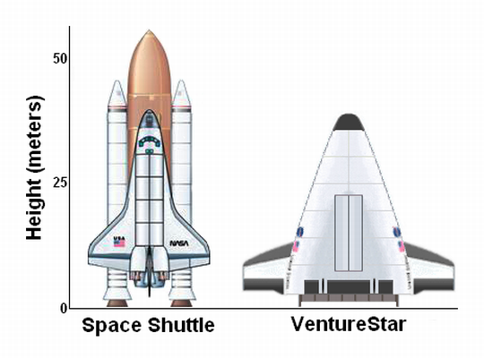 VentureStar_Shuttle_Comparison