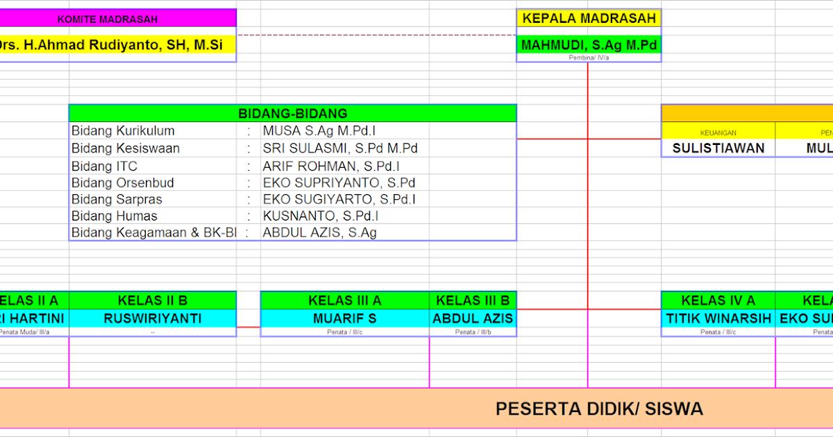 Struktur Organisasi Min Dibal