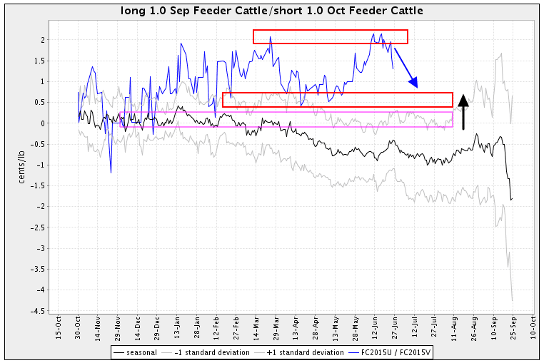 Feeder Cattle seasonal spread chart by Scarr Visual Trading