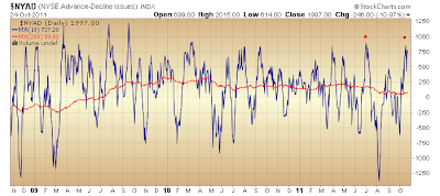 $NYAD 10-day vs. 200-day