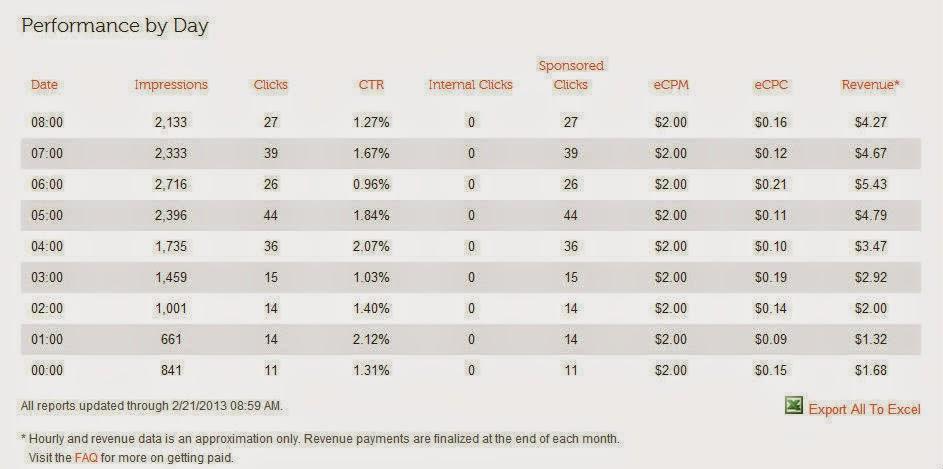 Content.ad من افضل الشركات للربح من بلوجر و وضع الاعلانات كيفية الربح من بلوجر