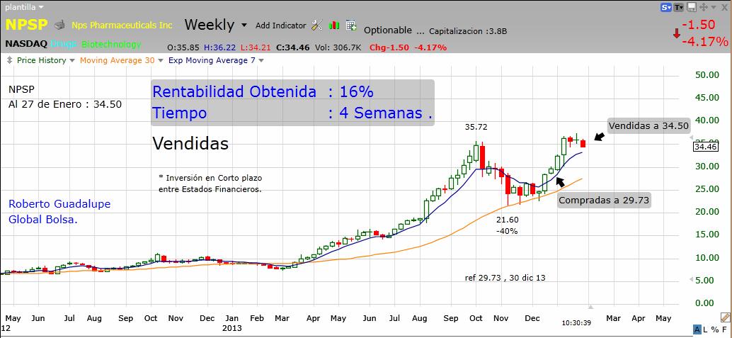 http://www.global-bolsa.com/index.php/articulos/item/1659-npsp-nasdaq-vendidas-ganancia-16-en-4-semanas