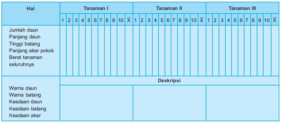 Tabel percobaan pertumbuhan dan perkembangan