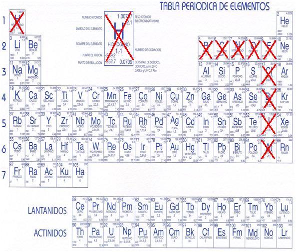 La gran quimica 3 tabla periodica y los elementos organicos tabla periodica y los elementos organicos x es lo que indica los elementos organicos urtaz Image collections