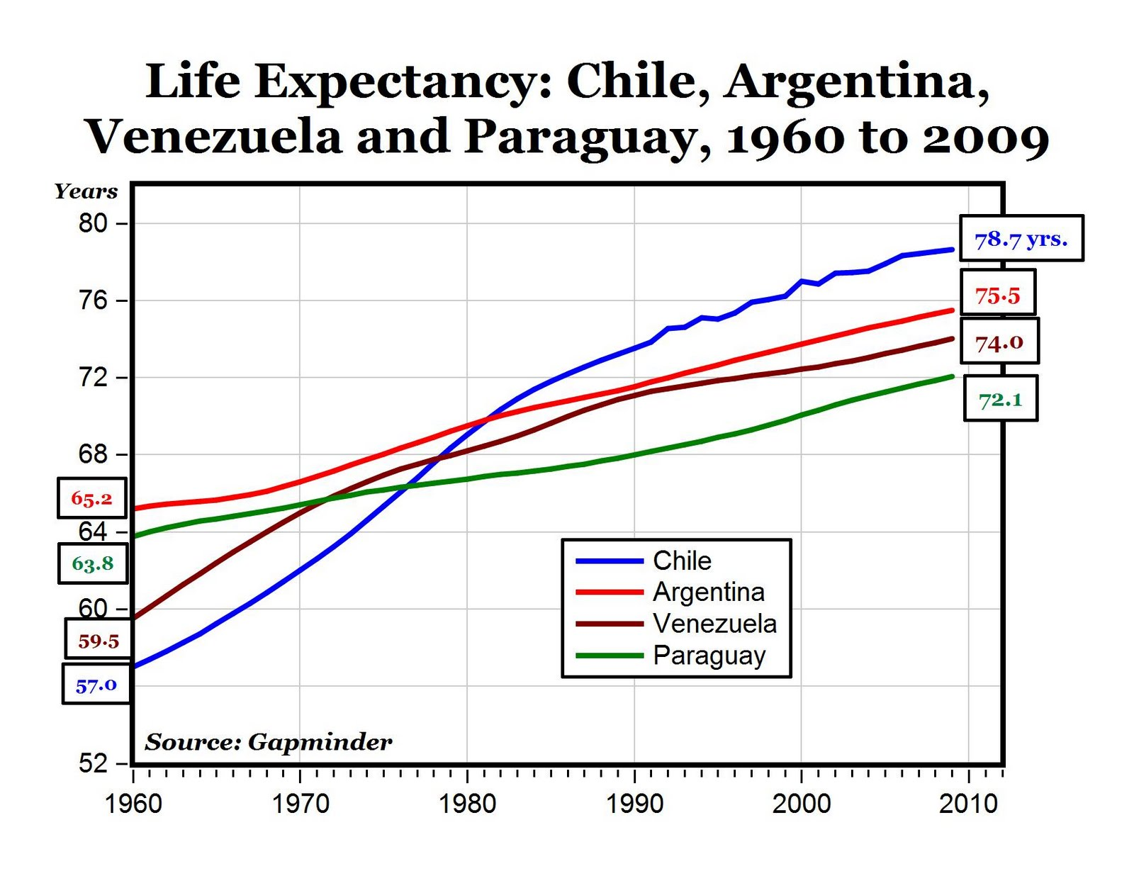 CARPE DIEM: How The Economic Miracle of Chile Increased Life ...
