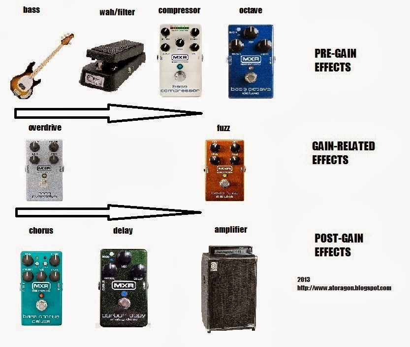 What Guitar Pedals Do Beach House Use
