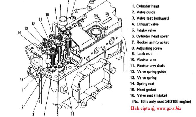 Komponen-komponen Cylinder Head