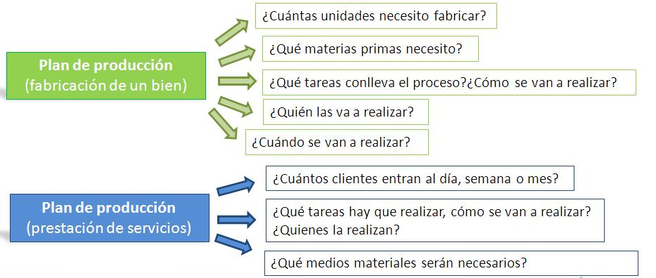 E i e plan de producci n y operaciones for Descripcion del proceso de produccion
