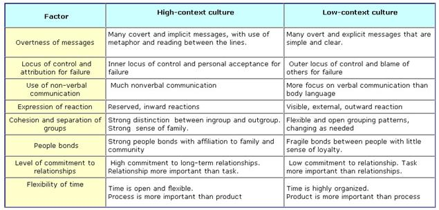 high-low context culture essay Low-context culture is a term used by anthropologist edward t hall in comparing communication in cultures with high & low tolerance low-context culture:.