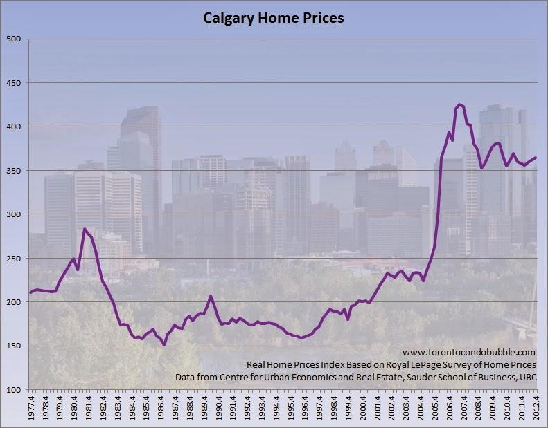 Toronto Home Prices Rising