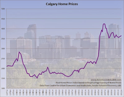 calgary home prices, calgary housing bubble chart