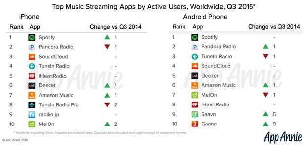 Los 10 servicios de streaming de música online más utilizados en iOS y Android