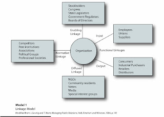 the four models of public relations by grunig and hunt Investigation keywords dialogue, two-way symmetric communication, public  relations  particular grunig and hunt's four models) kent and taylor (2002).