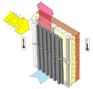 Bodega sostenible. Arquitectura