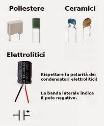Fisica 3l il campo elettrico for Mobilia treccani