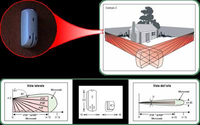 Come funzionano i sensori a tenda atr sicurezza - Antifurti per casa ...