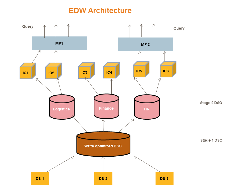 enterprise data warehouse architecture edw sap bi sap bw. Black Bedroom Furniture Sets. Home Design Ideas