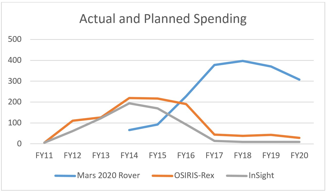 Future planetary exploration europa budget bulge the actual and planned spending for planetary missions in development this decade showing the characteristic bulge in spending in the years leading up to nvjuhfo Choice Image