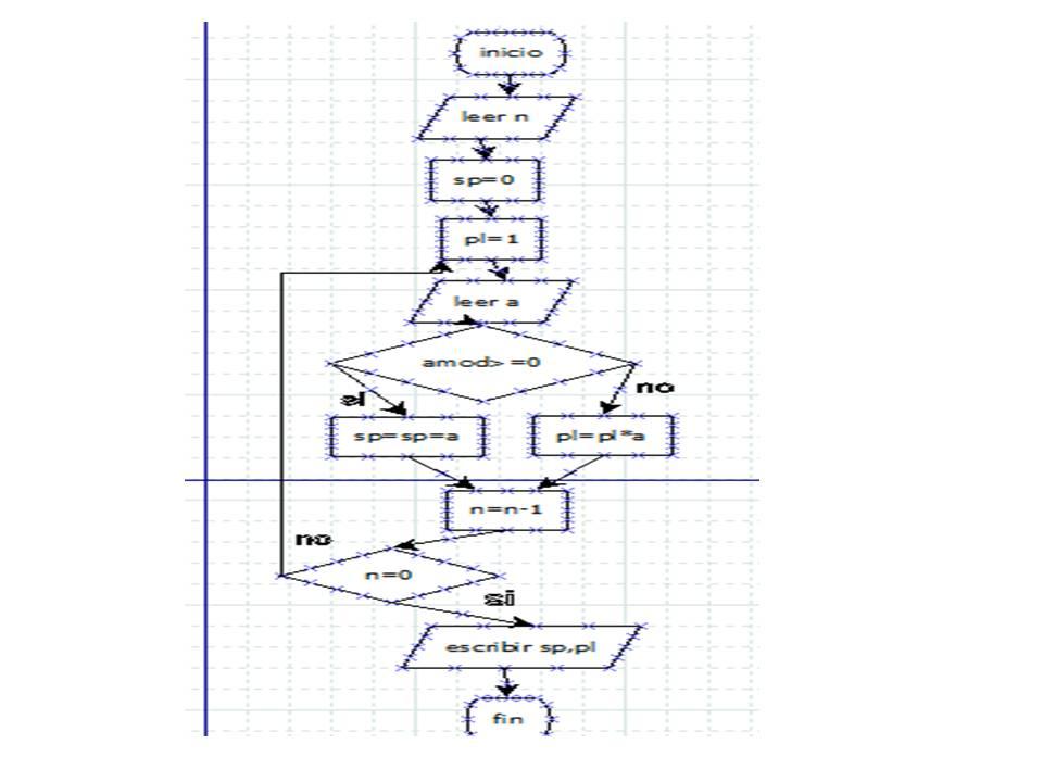 Informtica administrativa octubre 2012 2010 01134z adsi diagrama de flujoleer n nmeros calcule y escriba la suma de los pares y el producto de los impares ccuart Gallery