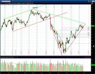 График нефти (daily)