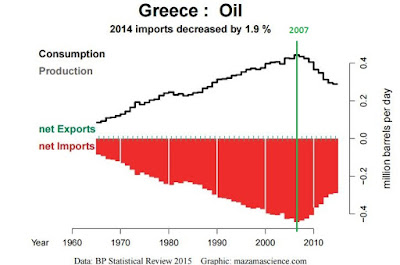 Greece cannot afford to import more oil