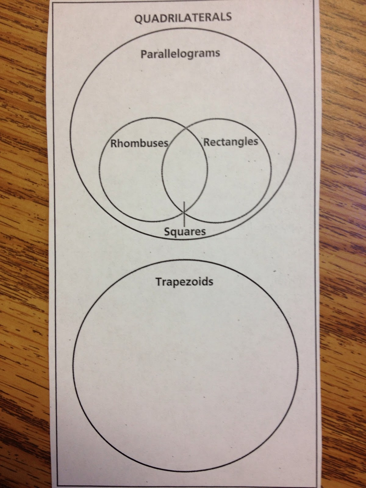 Math with mrs d quadrilaterals then using a page from our math textbook students classified the quadrilaterals and placed them on a venn diagram ccuart Choice Image
