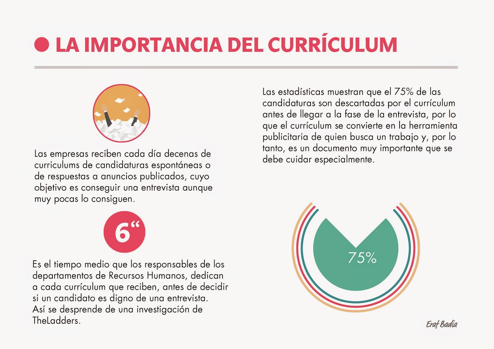 La importancia del currículum vitae en la búsqueda de empleo ~ ESPAI ...