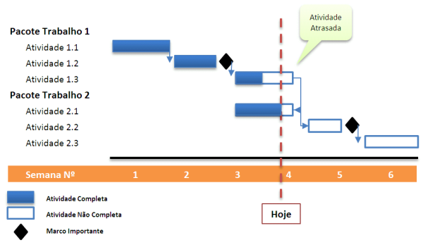 Pmbok ferramentas e tcnicas diagrama gantt o diagrama de gantt uma forma grfica de representar graficamente o calendrio das atividades do projeto e respetivas dependncias o diagrama gantt ccuart Gallery
