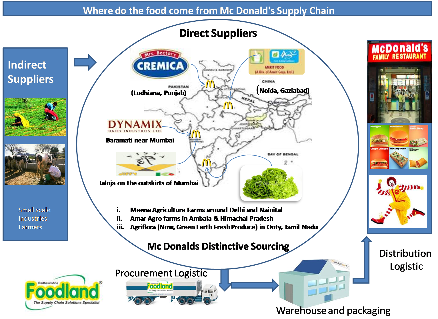 big macs supply chain success Food & agriculture 3/06/2018 @ 12:24pm 2,991 views mcdonald's stays unpredictable with fresh beef for quarter pounders, no switch for big macs.