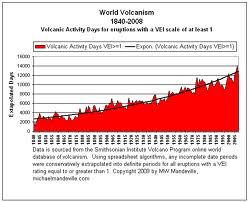 world volcano scale graph