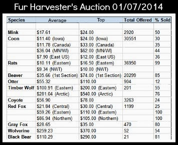 Jan 2014 Fur Prices