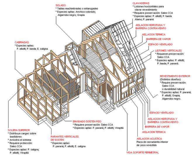 2bcv maria nosenada tegnolog a estructuras for Estructura casa de madera