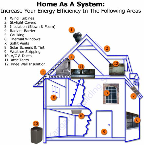 7 home features that buyers love a helpful guide to home for Energy efficient house features