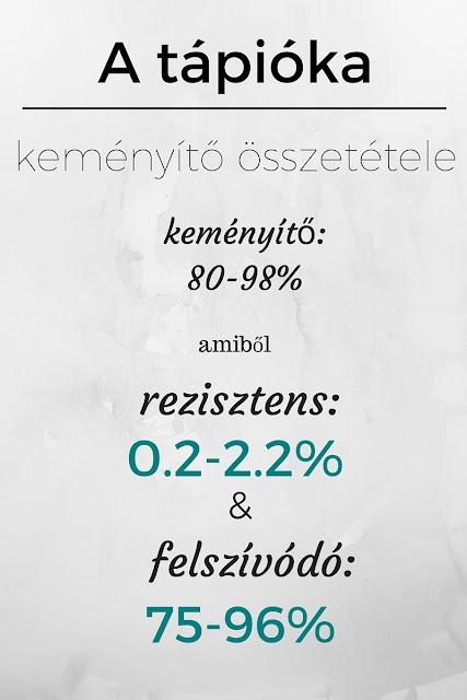 tapioka-kemenyito-osszetetele-rezisztens-es-felszivodo