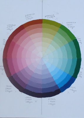 Aprendiendo a pintar febrero 2011 - Mezcla de colores para pintar ...