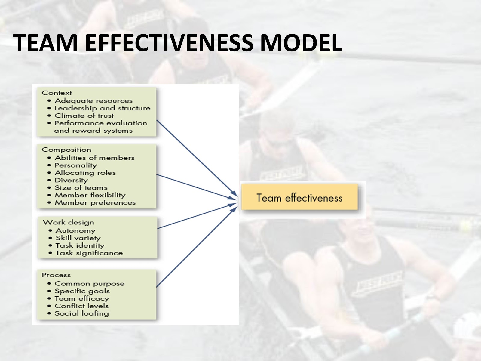 army crew case study The army crew team: a case study the army crew team: a case study executive summary after applying ob analysis, coach should switch varsity & jv the coaching staff reviewing this case.
