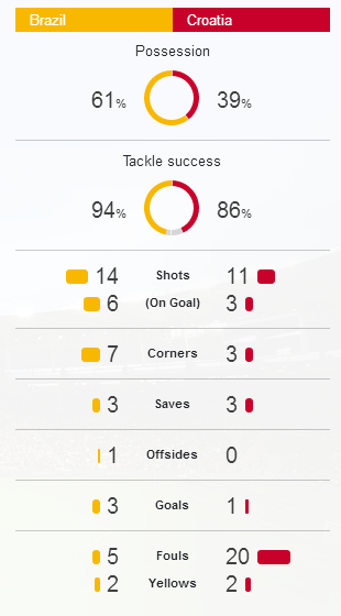 Game stat brazil vs croatia