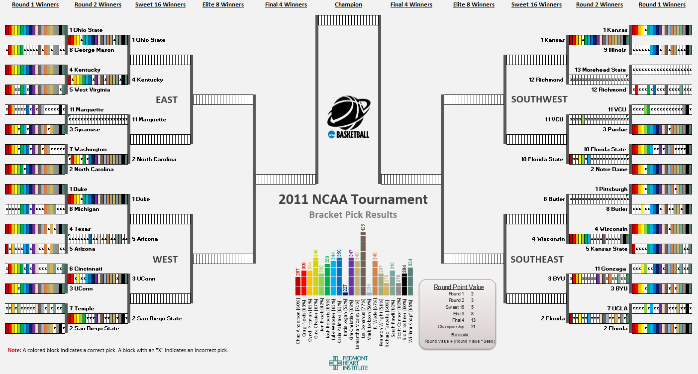 March madness bracket tracker tableau ironviz tableau zen i thought it couldnt get much better than thisuntil i found tableau now i can give more real time updates and present the results in an interactive nvjuhfo Image collections
