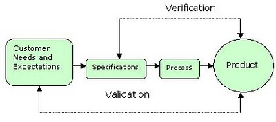 verification-and-validation