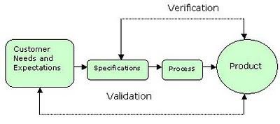 verification-and-validation