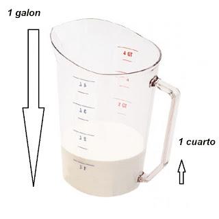 Equivalencia del galón