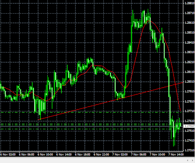 chart picture showing sharp decline in eurusd pair