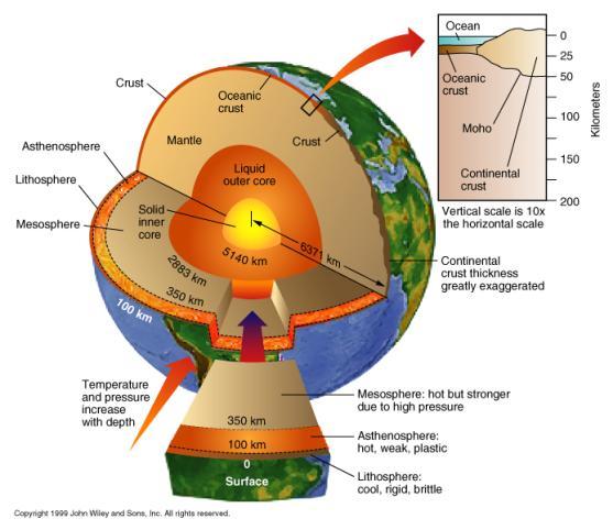 Ciencias de la Tierra (geología - geografía): Estructuras internas ...